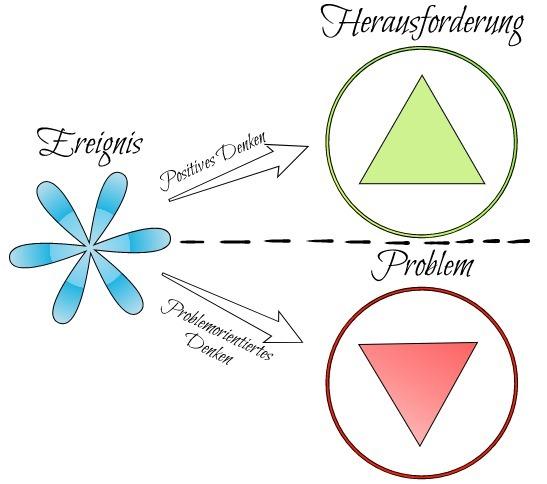 Positives Denken lernen - Gegenüberstellung Problem Herausforderung