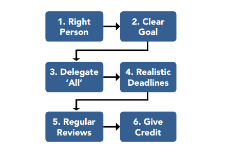 Team Productivity - Process of Assigning Roles