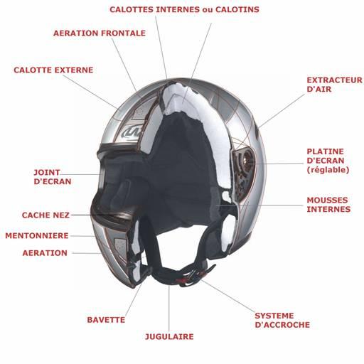 Connaître les normes de sécurité des casques