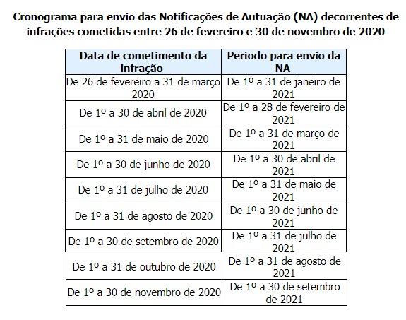 Detran.SP-vai-enviar-740-mil-notificações-de-multas-até-setembro