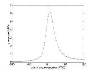 Grafik tekanan ruang bakar