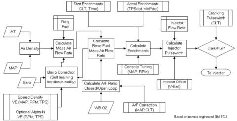 algoritma ECU