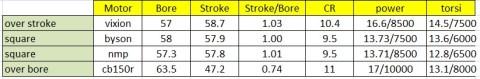 Bore to stroke ratio effect
