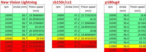 piston speed cb nvl p180