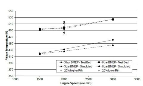 0 piston temp vs rpm