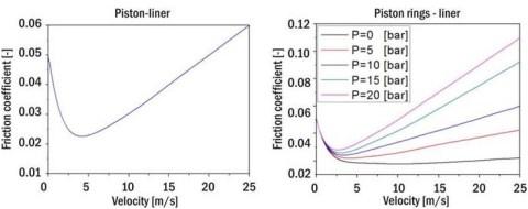 10 friction vs piston speed
