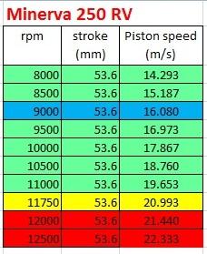 piston speed megelli250rv stock