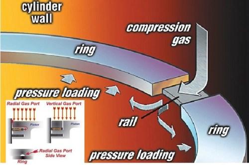 ring piston pressure