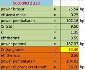 scorpio oprek cr