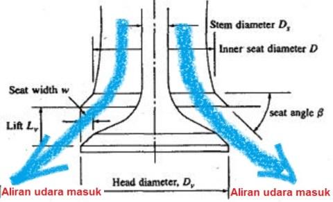 air flow through poppet