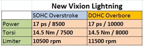 new-vixion sohc vs  dohc performa