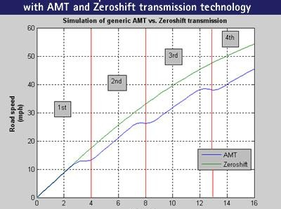 zeroshift vs AMT