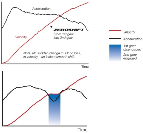 acceleration ssg vs manual