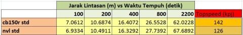 tabel drag cb150r dan nvl std