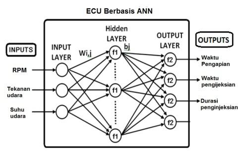 ANN in Engine management