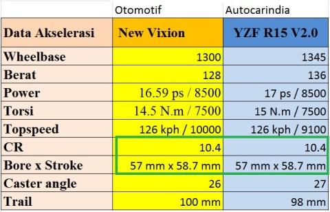 R15 vs NVL akselerasi