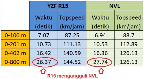 time dan topspeed NVL vs R15