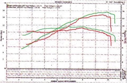 hasil grafik repro dyno ancbr150r mplus