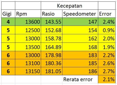 akurasi speedometer r25