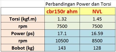 komparasi NVL n CBR150 performa