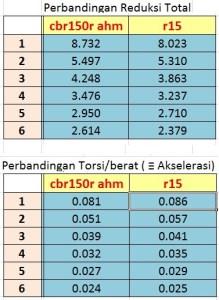 komparasi redukesi transmisi cbr150 k45 vs r15