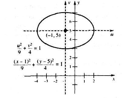 ellips transition