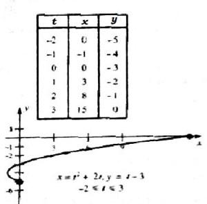 0502 example1 param sketch