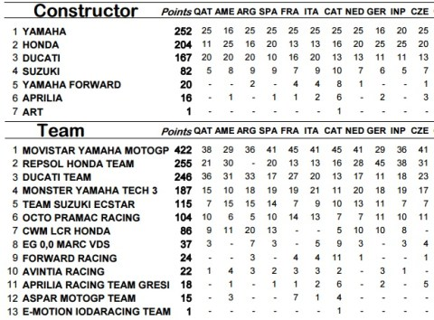 brno 2015 constructor n team classification