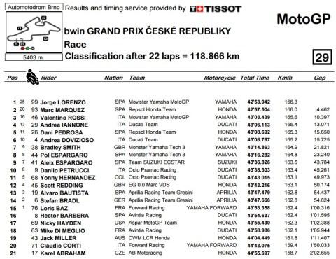 brno 2015 race result