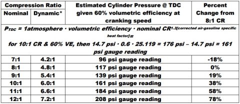 CR vs psi gauge