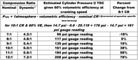 CR vs psi gauge