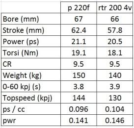rtr200-4v vs p220f