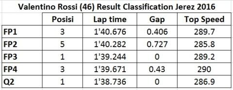 vr46 classification result jerez 2016