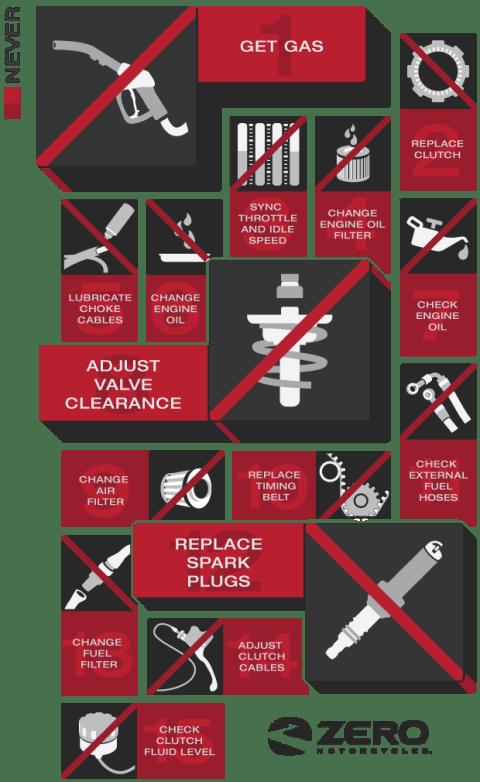 ev-maintenance-info