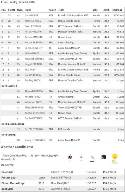race result assen 2016