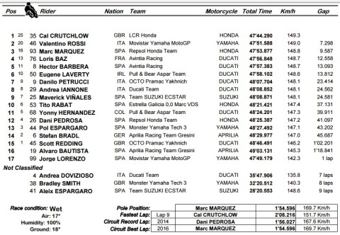 Motogp 2016 GP brno race result