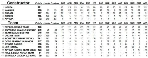 motogp-aragon-2016-champ-const-n-team