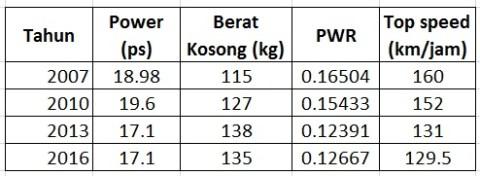 cbr150r-performance