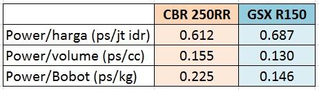cbr-250rr-vs-r150-value