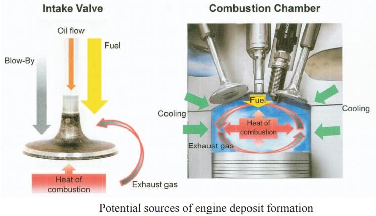 potential source of engine deposit formation