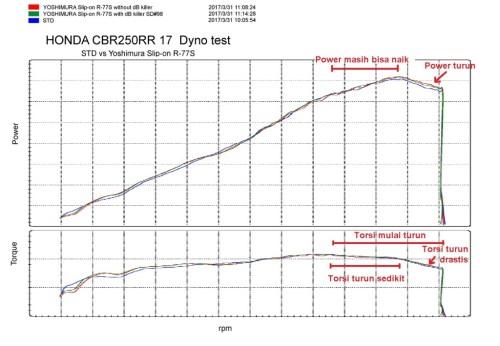 dyno cbr 250rr yoshimura power-torque