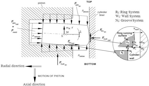 force on piston ring