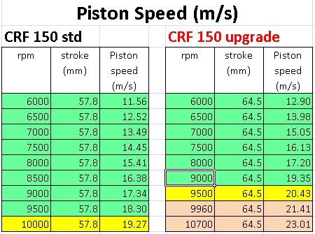 crf std 150 vs 220 piston speed