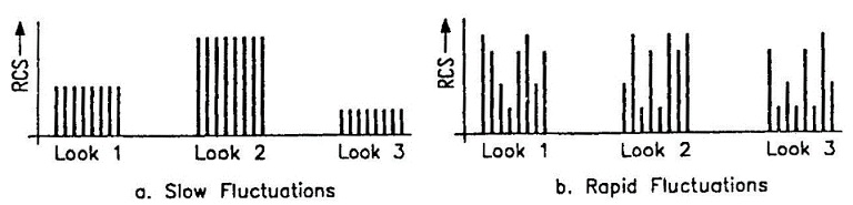 fig 4-1 rcs fluctuation