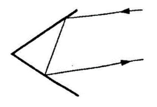 fig 4-16 corner reflection