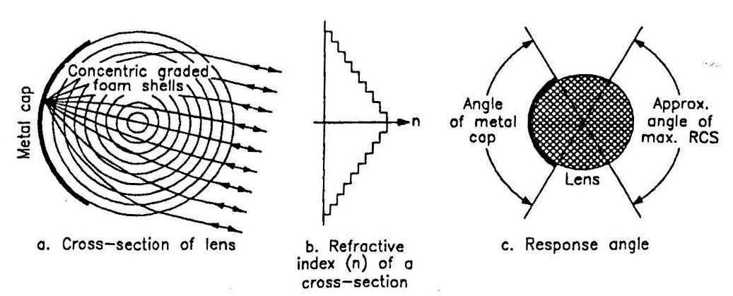 fig 4-18 lunenberg lense