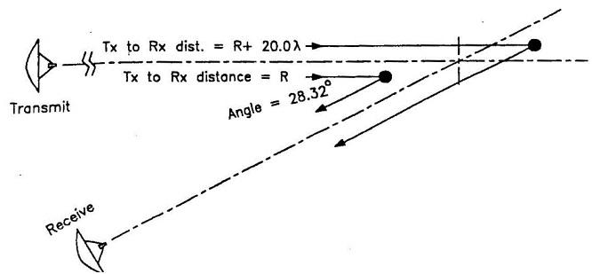 fig 4-4 rcs bistatic