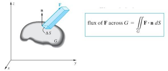 fluks menembus permukaan