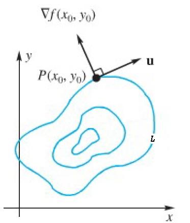 gradien vs tangent graph