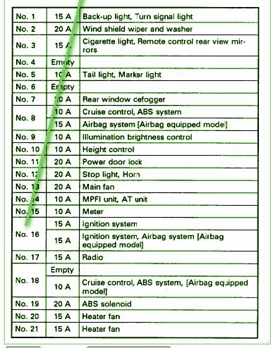 1996 subaru outback fuse box diagram  pietrodavicoit